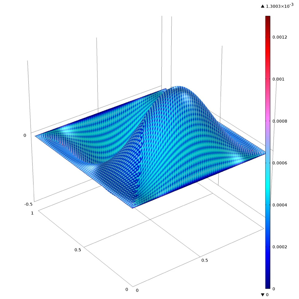 Computed solution of an academic test problem with an incompatible finite element pair